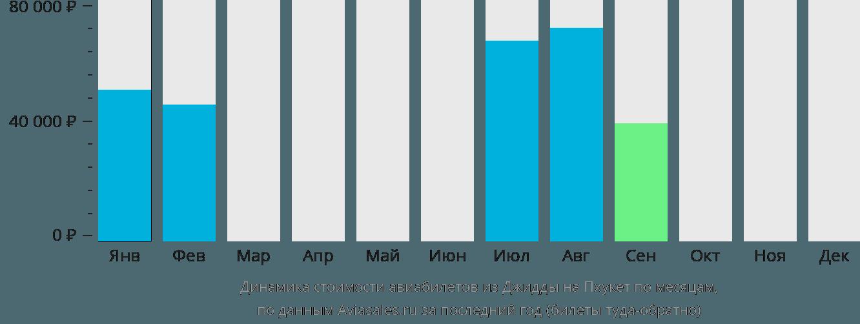 Динамика стоимости авиабилетов из Джидды на Пхукет по месяцам