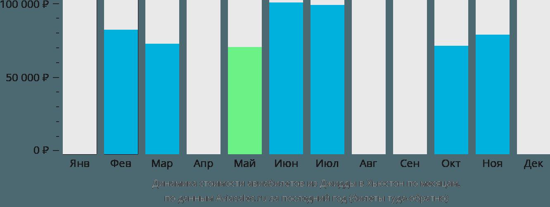 Динамика стоимости авиабилетов из Джидды в Хьюстон по месяцам