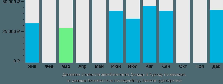Динамика стоимости авиабилетов из Джидды в Хургаду по месяцам