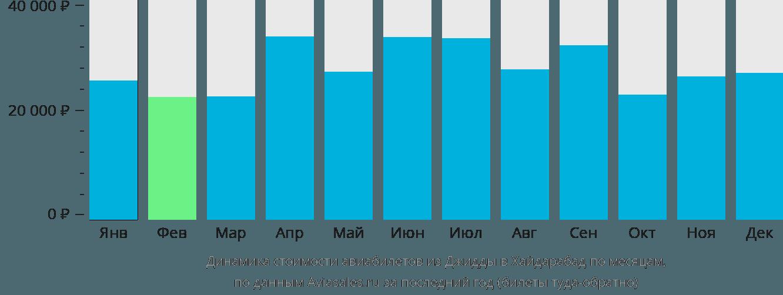 Динамика стоимости авиабилетов из Джидды в Хайдарабад по месяцам