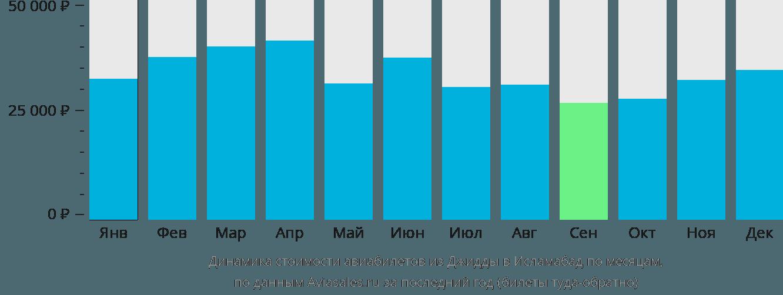Динамика стоимости авиабилетов из Джидды в Исламабад по месяцам