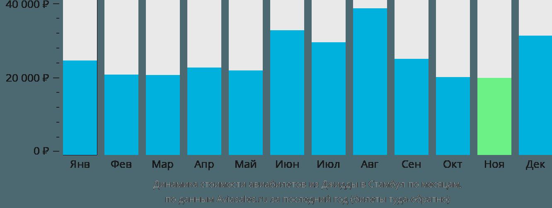 Динамика стоимости авиабилетов из Джидды в Стамбул по месяцам