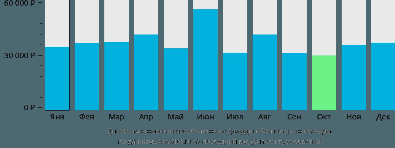 Динамика стоимости авиабилетов из Джидды в Мангалур по месяцам