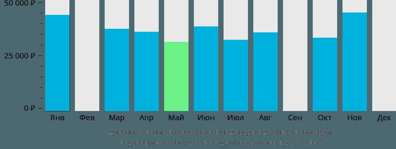 Динамика стоимости авиабилетов из Джидды в Джайпур по месяцам