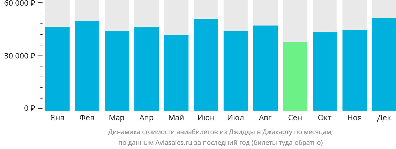 Динамика стоимости авиабилетов из Джидды в Джакарту по месяцам