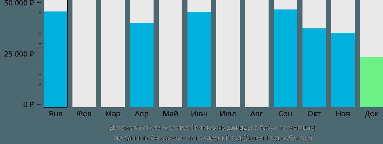 Динамика стоимости авиабилетов из Джидды в Кабул по месяцам