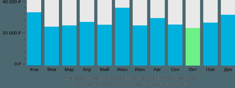 Динамика стоимости авиабилетов из Джидды в Карачи по месяцам