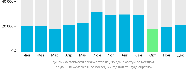 Динамика стоимости авиабилетов из Джидды в Хартум по месяцам