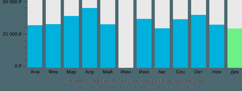 Динамика стоимости авиабилетов из Джидды в Катманду по месяцам