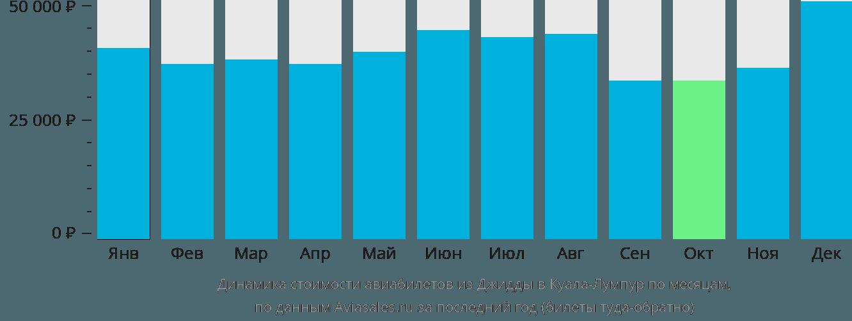 Динамика стоимости авиабилетов из Джидды в Куала-Лумпур по месяцам