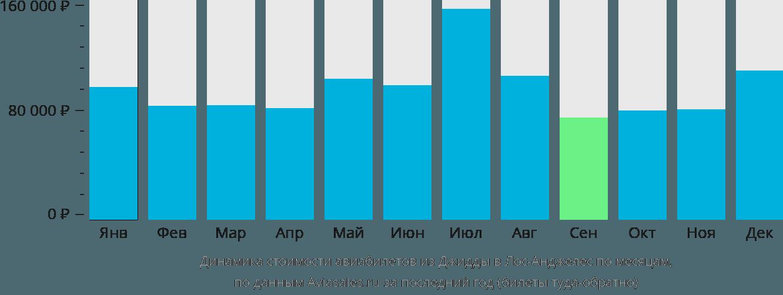 Динамика стоимости авиабилетов из Джидды в Лос-Анджелес по месяцам