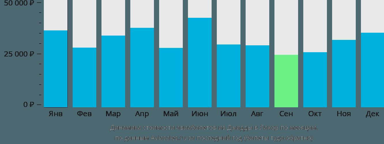 Динамика стоимости авиабилетов из Джидды в Лахор по месяцам