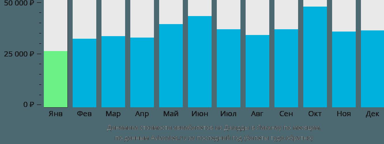 Динамика стоимости авиабилетов из Джидды в Лакхнау по месяцам