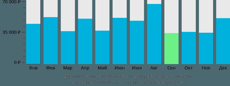 Динамика стоимости авиабилетов из Джидды в Лондон по месяцам