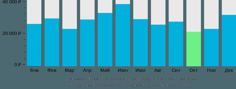 Динамика стоимости авиабилетов из Джидды в Ченнай по месяцам