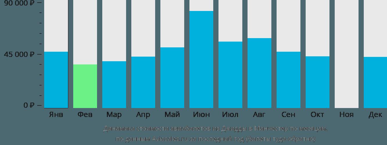 Динамика стоимости авиабилетов из Джидды в Манчестер по месяцам