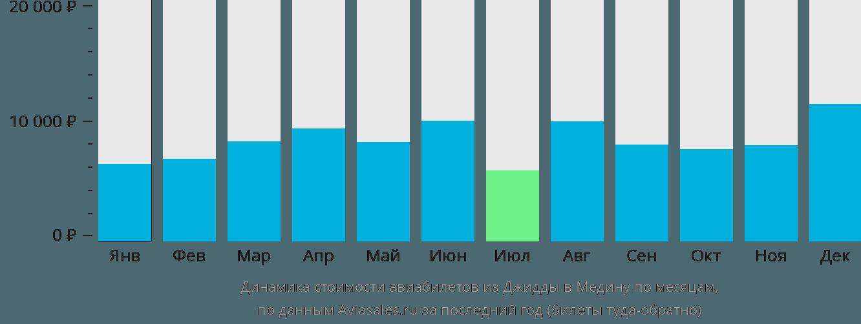 Динамика стоимости авиабилетов из Джидды в Медину по месяцам