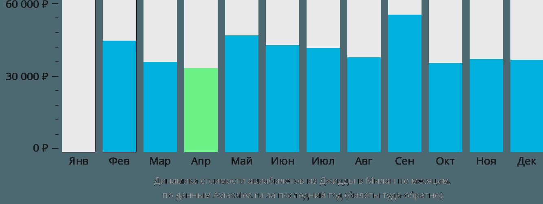 Динамика стоимости авиабилетов из Джидды в Милан по месяцам