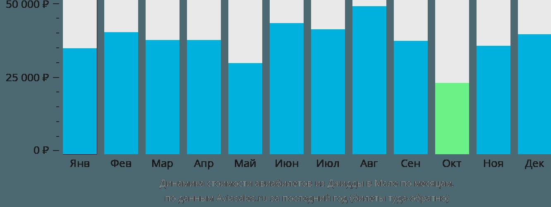 Динамика стоимости авиабилетов из Джидды в Мале по месяцам