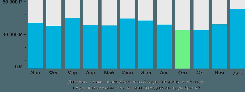 Динамика стоимости авиабилетов из Джидды в Манилу по месяцам