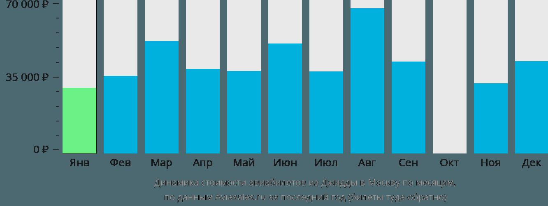 Динамика стоимости авиабилетов из Джидды в Москву по месяцам