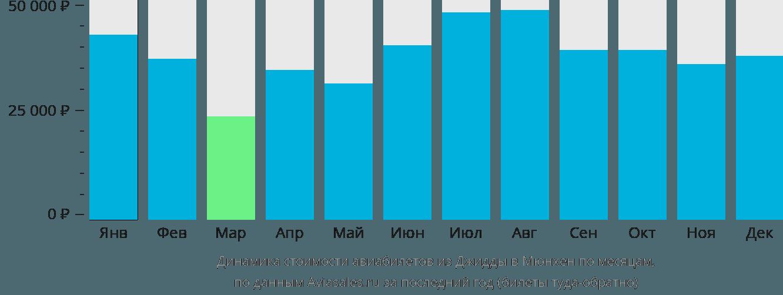 Динамика стоимости авиабилетов из Джидды в Мюнхен по месяцам