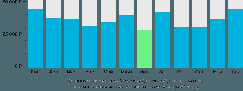 Динамика стоимости авиабилетов из Джидды в Мултан по месяцам