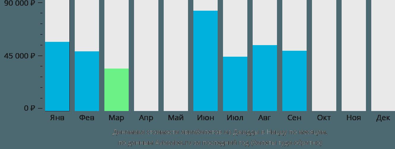 Динамика стоимости авиабилетов из Джидды в Ниццу по месяцам