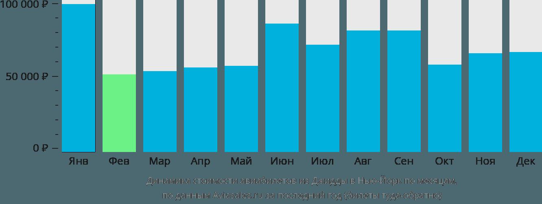 Динамика стоимости авиабилетов из Джидды в Нью-Йорк по месяцам