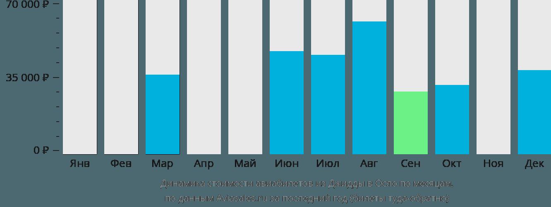 Динамика стоимости авиабилетов из Джидды в Осло по месяцам