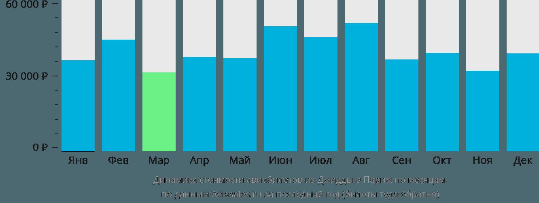 Динамика стоимости авиабилетов из Джидды в Париж по месяцам