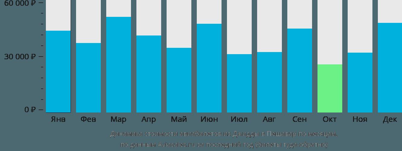 Динамика стоимости авиабилетов из Джидды в Пешавар по месяцам
