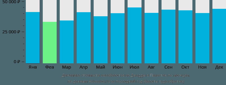 Динамика стоимости авиабилетов из Джидды в Пакистан по месяцам