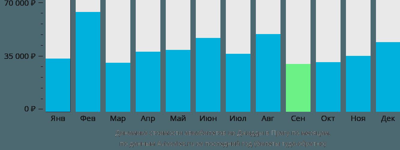 Динамика стоимости авиабилетов из Джидды в Прагу по месяцам