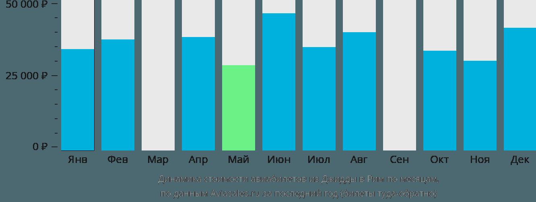 Динамика стоимости авиабилетов из Джидды в Рим по месяцам