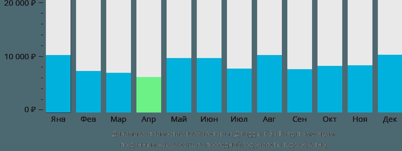 Динамика стоимости авиабилетов из Джидды в Эр-Рияд по месяцам