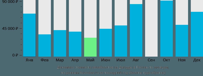 Динамика стоимости авиабилетов из Джидды в Россию по месяцам