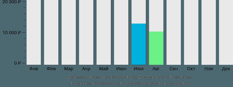 Динамика стоимости авиабилетов из Джидды в Сану по месяцам