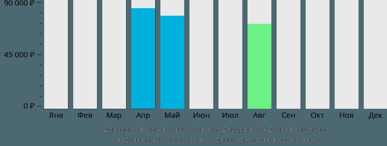 Динамика стоимости авиабилетов из Джидды в Сан-Диего по месяцам