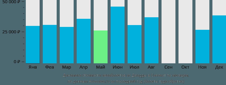 Динамика стоимости авиабилетов из Джидды в Сиялкот по месяцам