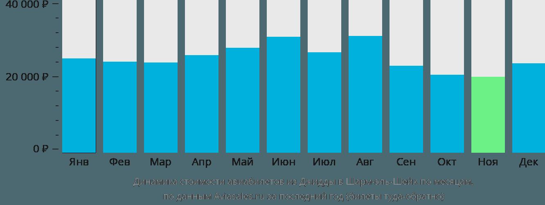 Динамика стоимости авиабилетов из Джидды в Шарм-эль-Шейх по месяцам