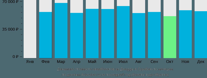 Динамика стоимости авиабилетов из Джидды в Сурабаю по месяцам