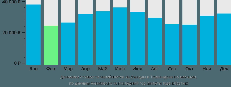 Динамика стоимости авиабилетов из Джидды в Тривандрам по месяцам