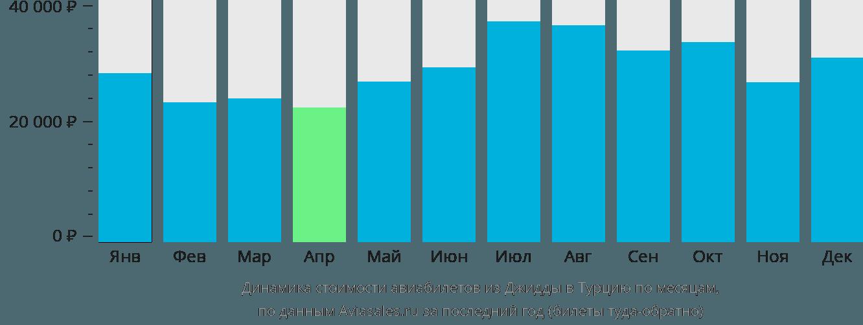Динамика стоимости авиабилетов из Джидды в Турцию по месяцам