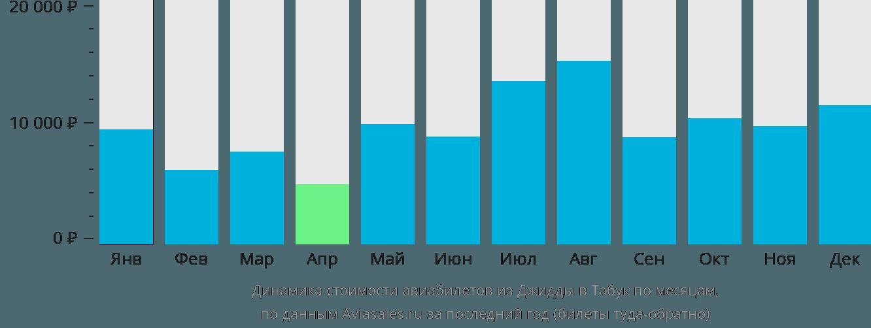 Динамика стоимости авиабилетов из Джидды в Табук по месяцам
