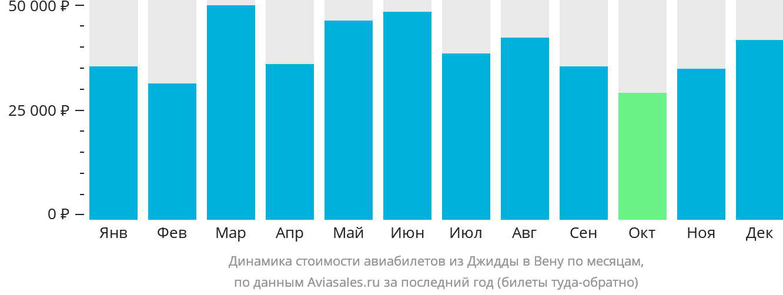 Динамика стоимости авиабилетов из Джидды в Вену по месяцам