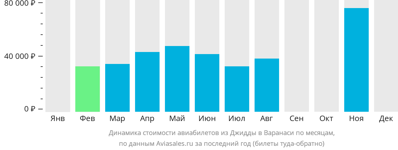 Динамика стоимости авиабилетов из Джидды в Варанаси по месяцам