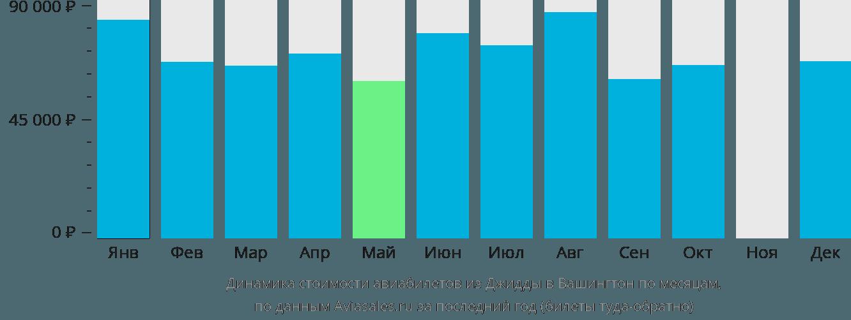 Динамика стоимости авиабилетов из Джидды в Вашингтон по месяцам