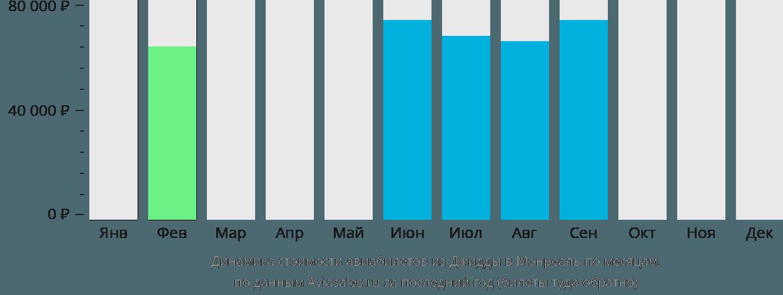 Динамика стоимости авиабилетов из Джидды в Монреаль по месяцам
