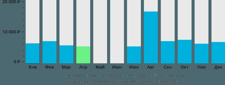 Динамика стоимости авиабилетов из Джидды в Янбу по месяцам